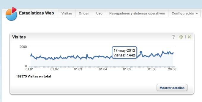 Blogdetrauma.com rebasa las 1500 visitas / día